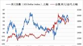 《貴金屬》美元指數上漲 COMEX黃金期貨下跌0.3%