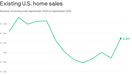 Existing home sales hit inflection point