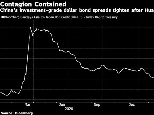 中國信貸市場的反彈對於華融投資者而言或許不是好兆頭