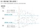 【圖表】用10年大考中心資料告訴你,學測送分題與魔王題在哪裡?