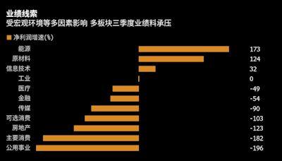 中國A股三季報前瞻:經濟逆風和能源危機重壓下 盈利料大面積惡化