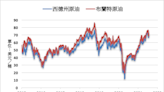 《油價》擔憂疫情影響需求 NYMEX原油下跌0.2%