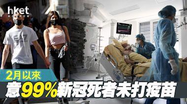 【意大利疫情】2月以來99%新冠死者未打疫苗 - 香港經濟日報 - 即時新聞頻道 - 國際形勢 - 環球社會熱點