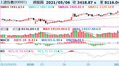 《陸股》滬指收跌0.65%、週K連二黑;恆指守5日線