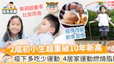 【兒童肥胖數據】疫情下初小肥胖率破10年新高!4居家運動燃燒脂肪必備! | MamiDaily 親子日常