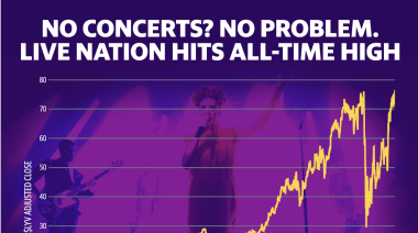 No in-person concerts? No Problem. Live Nation shares hit record highs this week