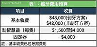 箍牙 需要幾錢?3大因素決定價錢高低! | MoneySmart.hk