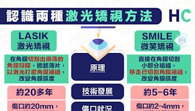 【眼部健康】戴眼鏡、戴CON注意!認識兩種激光矯視方法