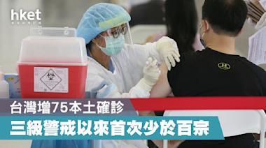 【台灣疫情】台灣增75本土確診 三級警戒以來首次少於百宗 - 香港經濟日報 - 中國頻道 - 社會熱點