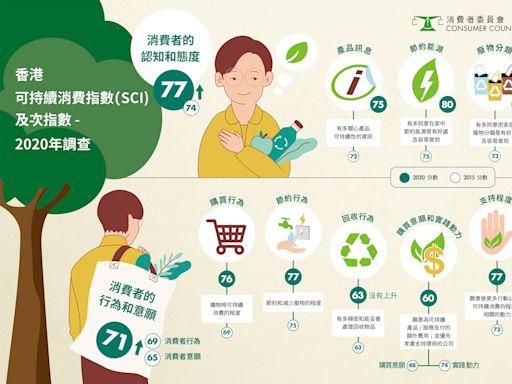 追蹤五年 香港可持續消費表現惟寸進 知行融樂 官商民能否互相支援成關鍵   消費者委員會