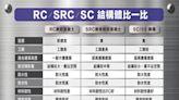 搞懂SRC RC SC安全住宅安心住沒煩惱 - 熱門新訊 - 自由電子報