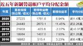 新制勞退平均分紅1.4萬 3月5日入帳 - 自由財經