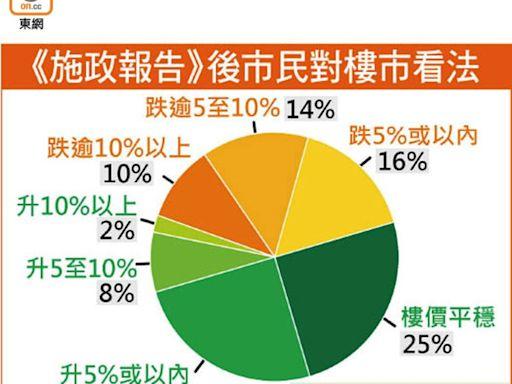 六成市民估樓價平穩或上升