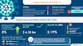 Lead-acid Battery Market to grow by $ 6.33 bn in Renewable Electricity Industry during 2021-2025   Technavio