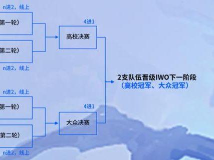 英特爾全球公開賽落地中國,《DOTA 2》成指定競賽遊戲