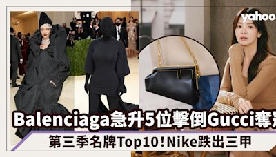 名牌排名 Balenciaga急升5位擊倒Gucci、Dior奪冠!Lyst第三季名牌Top10 Nike跌出三甲