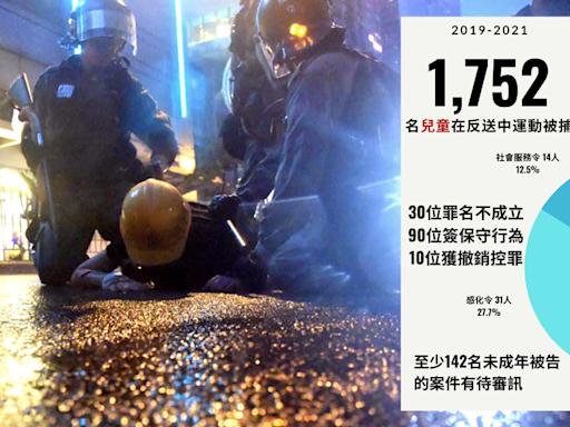 被審訊、定罪、囚禁的兒童 — 反送中運動兩周年統計 | 孫曉嵐 | 立場新聞