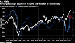 Stocks, Bonds Fall as Data Adds to Taper Debate: Markets Wrap