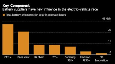Electric-Car Mania Turns Battery Makers Into Power Brokers