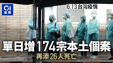 台灣疫情|單日增174宗本土確診 添26宗死亡個案