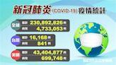 不斷更新/全球飆2.3億確診!疫情最慘10國一次看