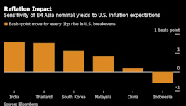 A Bond Selloff Is Coming to Emerging Markets of Korea and India