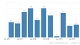 石油戰開打 大摩:美國Q1 GDP將跌0.35個百分點