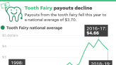 How much does the tooth fairy give for lost teeth these days? Average payment down to $3.70