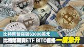 【Bitcoin ETF】比特幣期貨ETF BITO首掛升5% 比特幣最新突破64000美元 - 香港經濟日報 - 即時新聞頻道 - 即市財經 - 股市