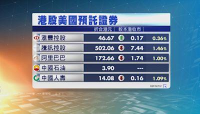 港股ADR個別發展 夜期跌102點