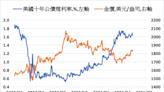 《貴金屬》美元及殖利率下滑 COMEX黃金上漲0.8%
