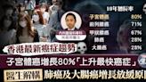 【癌症趨勢】子宮體癌增長80%成上升最快癌症 腫瘤科醫生解構癌症風險成因 - 香港經濟日報 - TOPick - 健康 - 醫生診症室