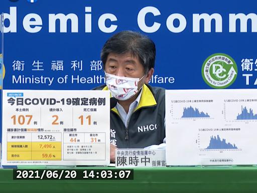 【有影】三級以來最低確診數!0620增107例新冠肺炎本土病例、11死