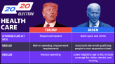 2020 election: Trump and Biden diverge sharply on health care