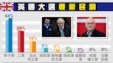 【大選倒數】強森惹爭議 英保守黨民調仍大勝工黨「兩位數」