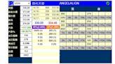 時代天使暗盤開報320元 一手帳面賺逾3萬元 (14:19) - 20210615 - 即時財經新聞