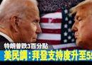 【美國大選】民調:拜登支持度達55% 特朗普跌3百分點 - 香港經濟日報 - 即時新聞頻道 - 國際形勢 - 環球政治