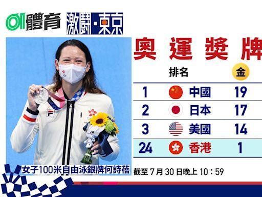 東京奧運7月30日總結 何詩蓓再創造歷史 港隊獎牌追平歷屆總和