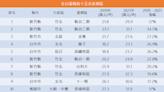 591實價登錄統計 全台重劃區房價飆漲新竹縣市包辦前三名