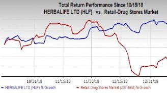 Herbalife (HLF) Volume Growth Solid, Currency Woes Linger