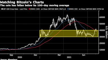比特幣回到近期區間 投資者擔心出現「可怕」的下跌
