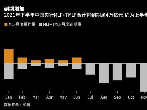 下半年MLF到期猛增至逾4萬億元 關注中國央行流動性管理政策組合