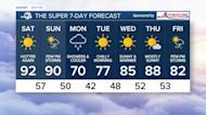 Hot weather will return for the weekend