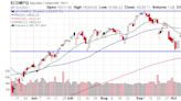 Market Obstacles, New Budget Plan, 3 Trading Questions, Earnings