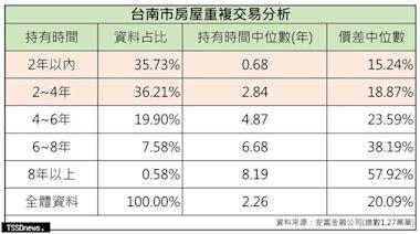 南市住宅價格指數上漲長黃偉哲要求加強稽查打炒房