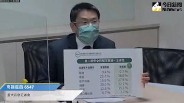 高端疫苗通過EUA 蔡壁如:官員第二劑都打國產 | 要聞 | NOWnews今日新聞