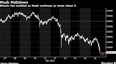 漲也馬斯克跌也馬斯克 比特幣劇震重燃「是否嚴肅投資」之爭