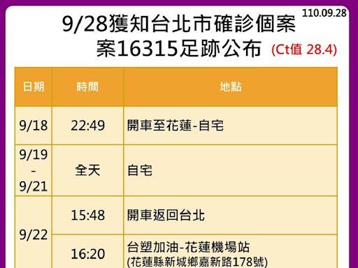 台北確診個案 花蓮足跡僅有加油站