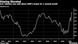 U.K. Budget Signals Sunak Embracing Inflation to Erode Debt