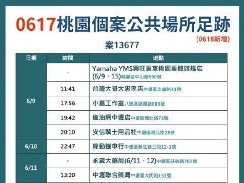 桃園市6/18新增6例本土 個案足跡中壢走透透